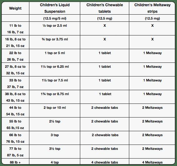 Dosage Charts For Children